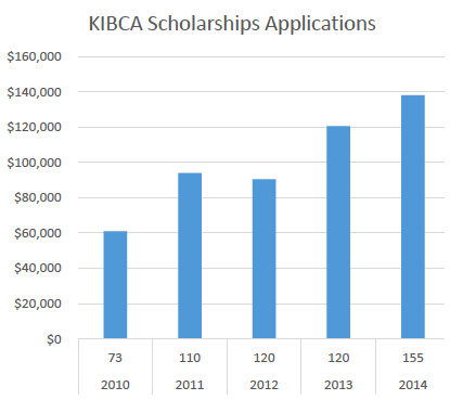 KIBCA scholarship applications by year
